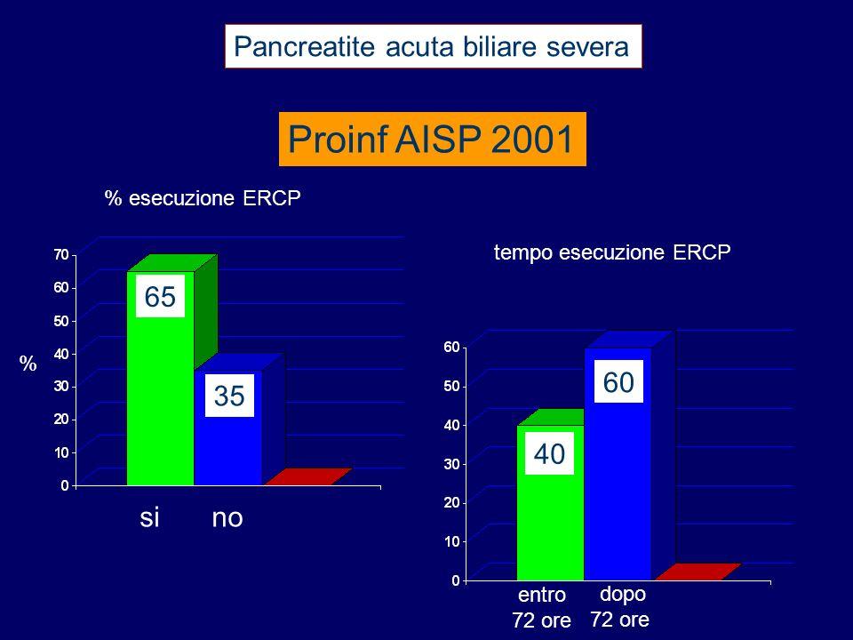 Proinf AISP 2001 Pancreatite acuta biliare severa % esecuzione ERCP 65 35 % tempo esecuzione ERCP sino 40 60 entro 72 ore dopo 72 ore