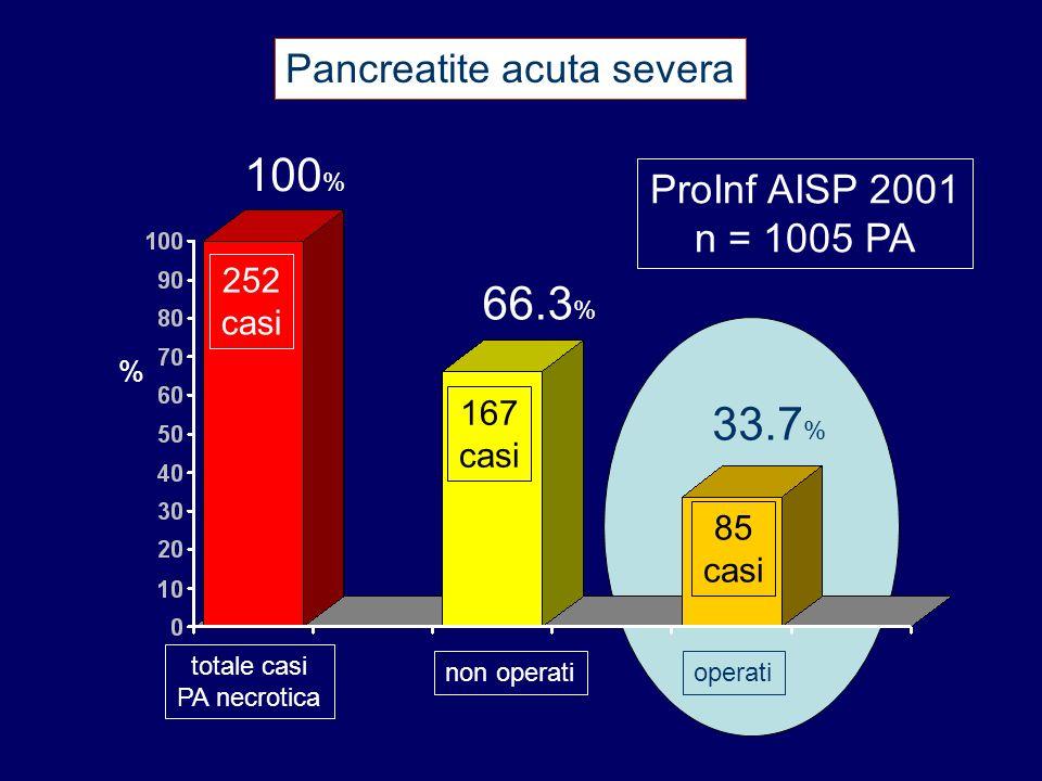 Pancreatite acuta severa % totale casi PA necrotica non operatioperati 100 % 252 casi 66.3 % 33.7 % 167 casi 85 casi ProInf AISP 2001 n = 1005 PA
