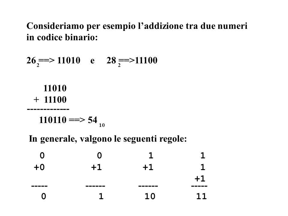 Consideriamo per esempio laddizione tra due numeri in codice binario: 26 ==> 11010 e 28 ==>11100 2 11010 + 11100 ------------- 110110 ==> 54 10 In gen