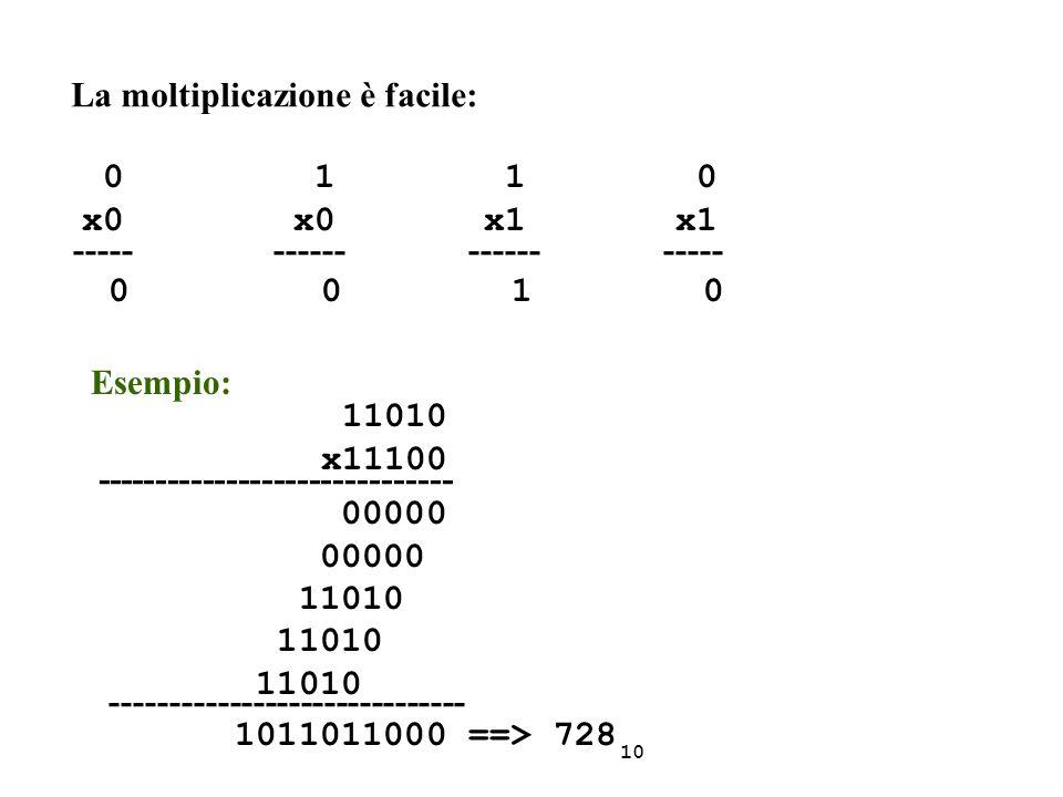 La moltiplicazione è facile: 0 1 1 0 x0 x0 x1 x1 ----- ------ ------ ----- 0 0 1 0 Esempio: 11010 x11100 ------------------------------ 00000 11010 --