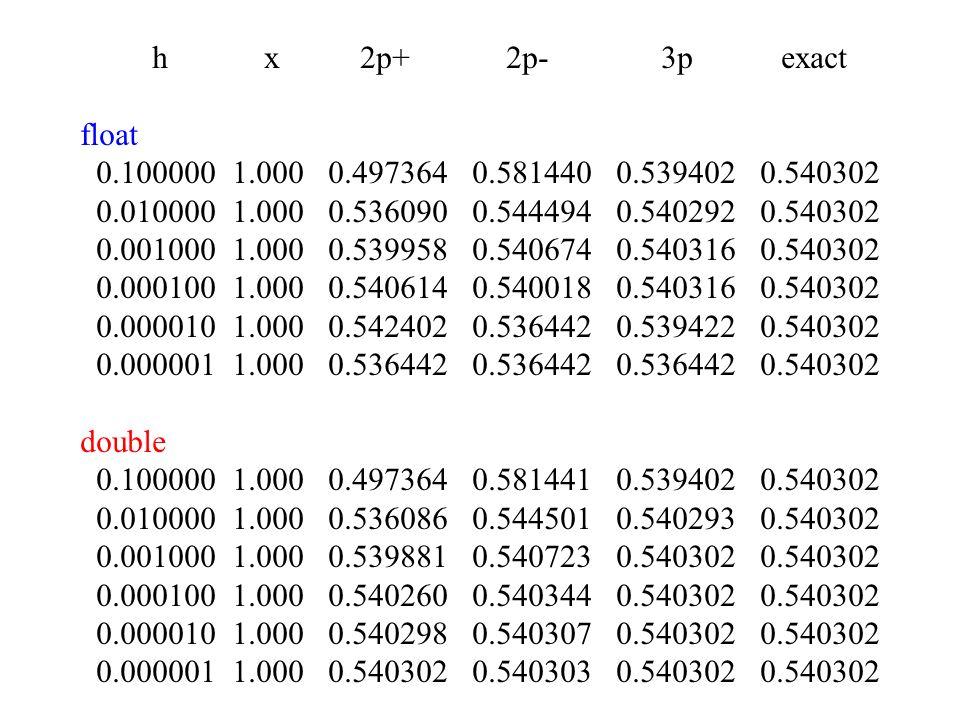 h x 2p+ 2p- 3p exact float 0.100000 1.000 0.497364 0.581440 0.539402 0.540302 0.010000 1.000 0.536090 0.544494 0.540292 0.540302 0.001000 1.000 0.5399