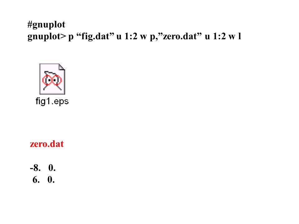#gnuplot gnuplot> p fig.dat u 1:2 w p,zero.dat u 1:2 w l zero.dat -8. 0. 6. 0.
