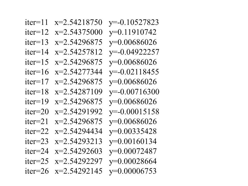 iter=11 x=2.54218750 y=-0.10527823 iter=12 x=2.54375000 y=0.11910742 iter=13 x=2.54296875 y=0.00686026 iter=14 x=2.54257812 y=-0.04922257 iter=15 x=2.