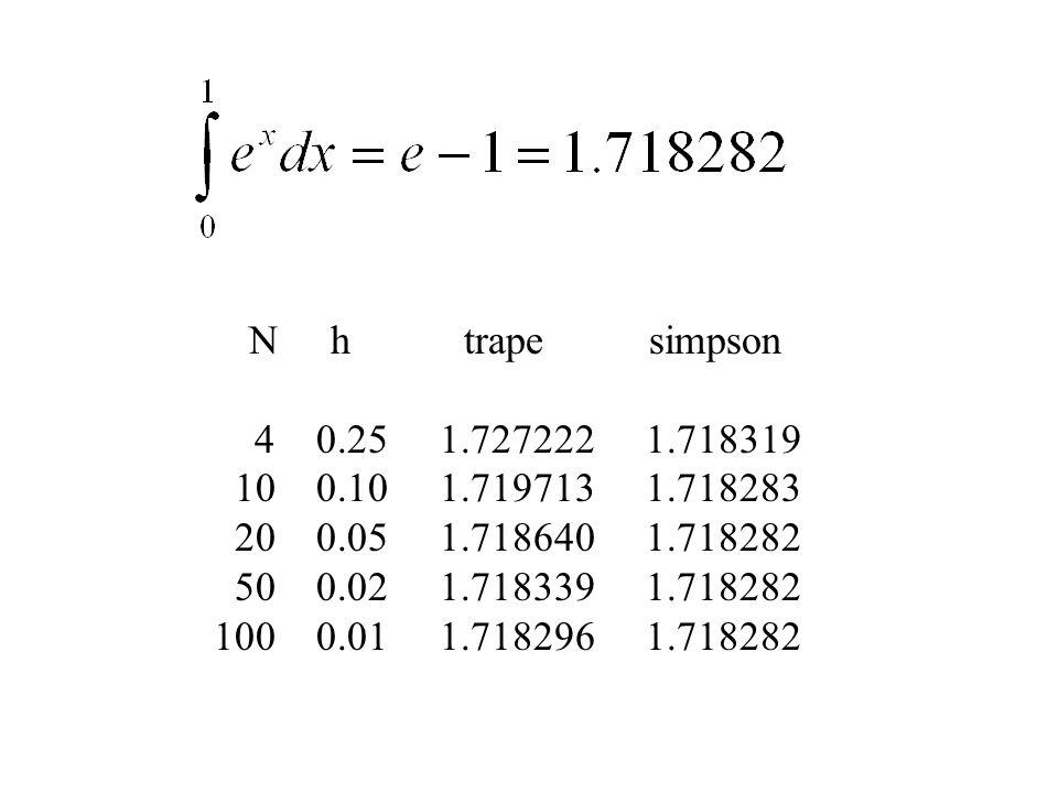 N h trape simpson 4 0.25 1.727222 1.718319 10 0.10 1.719713 1.718283 20 0.05 1.718640 1.718282 50 0.02 1.718339 1.718282 100 0.01 1.718296 1.718282