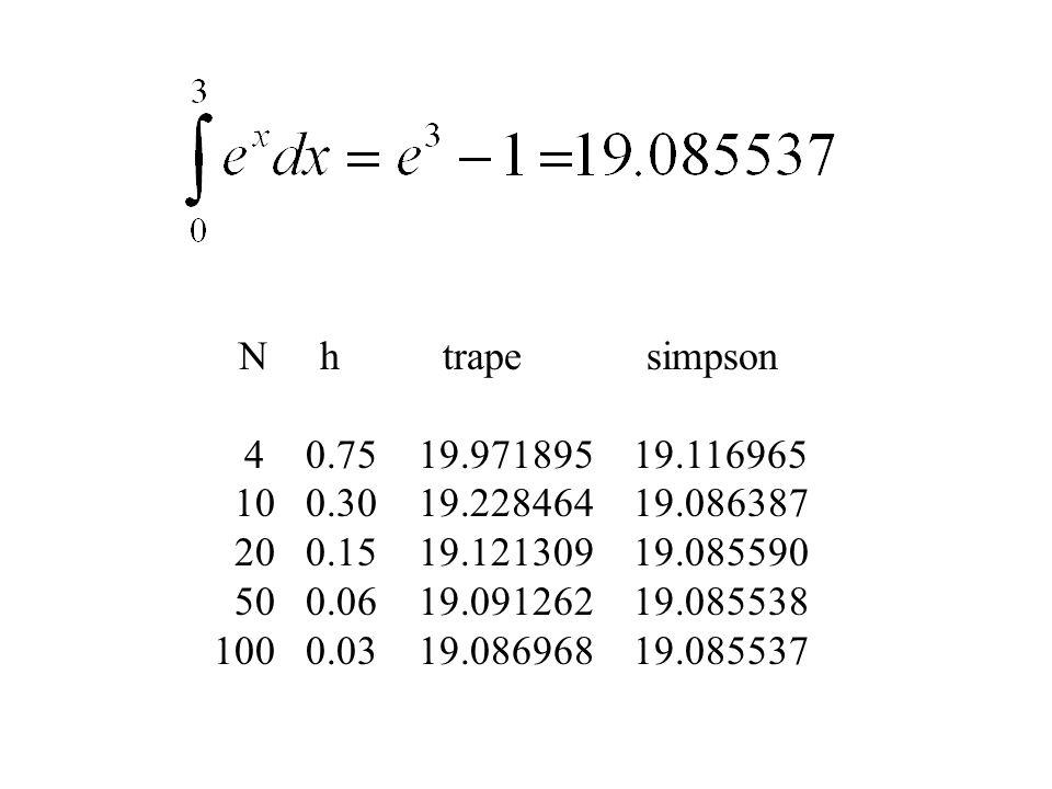 N h trape simpson 4 0.75 19.971895 19.116965 10 0.30 19.228464 19.086387 20 0.15 19.121309 19.085590 50 0.06 19.091262 19.085538 100 0.03 19.086968 19