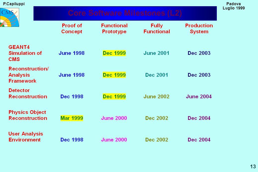 P.Capiluppi 13 Padova Luglio 1999 Core Software Milestones (L2)