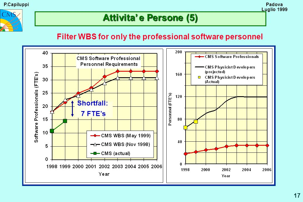 P.Capiluppi 17 Padova Luglio 1999 Attivita e Persone (5) Filter WBS for only the professional software personnel Shortfall: 7 FTEs