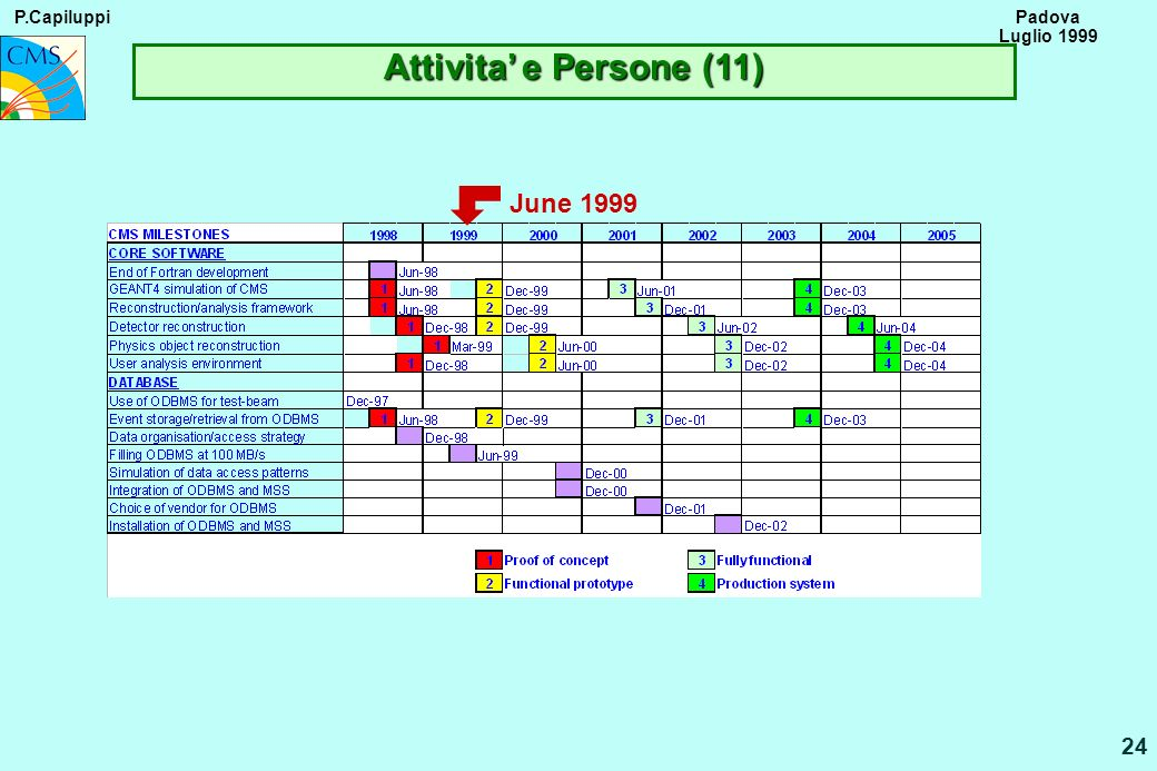 P.Capiluppi 24 Padova Luglio 1999 June 1999 Attivita e Persone (11)