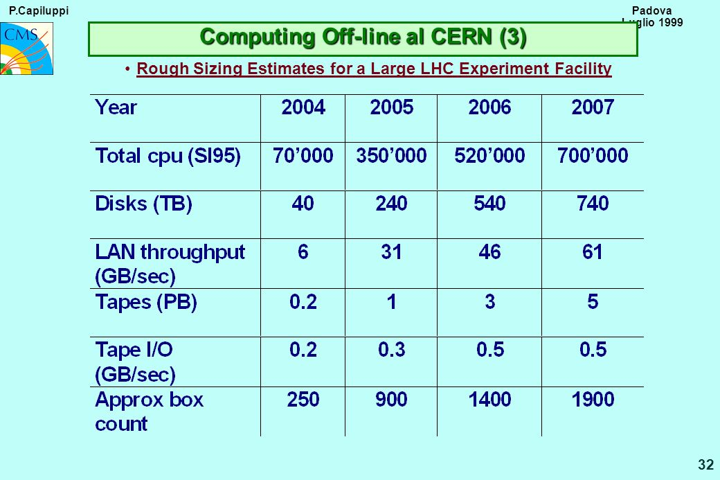 P.Capiluppi 32 Padova Luglio 1999 Rough Sizing Estimates for a Large LHC Experiment Facility Computing Off-line al CERN (3)