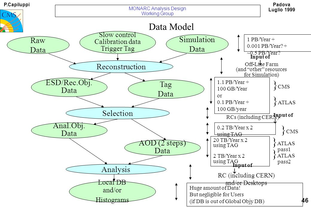 P.Capiluppi 46 Padova Luglio 1999 MONARC Analysis Design Working Group Data Model Raw Data Slow control Calibration data Trigger Tag Simulation Data Reconstruction ESD/Rec.Obj.