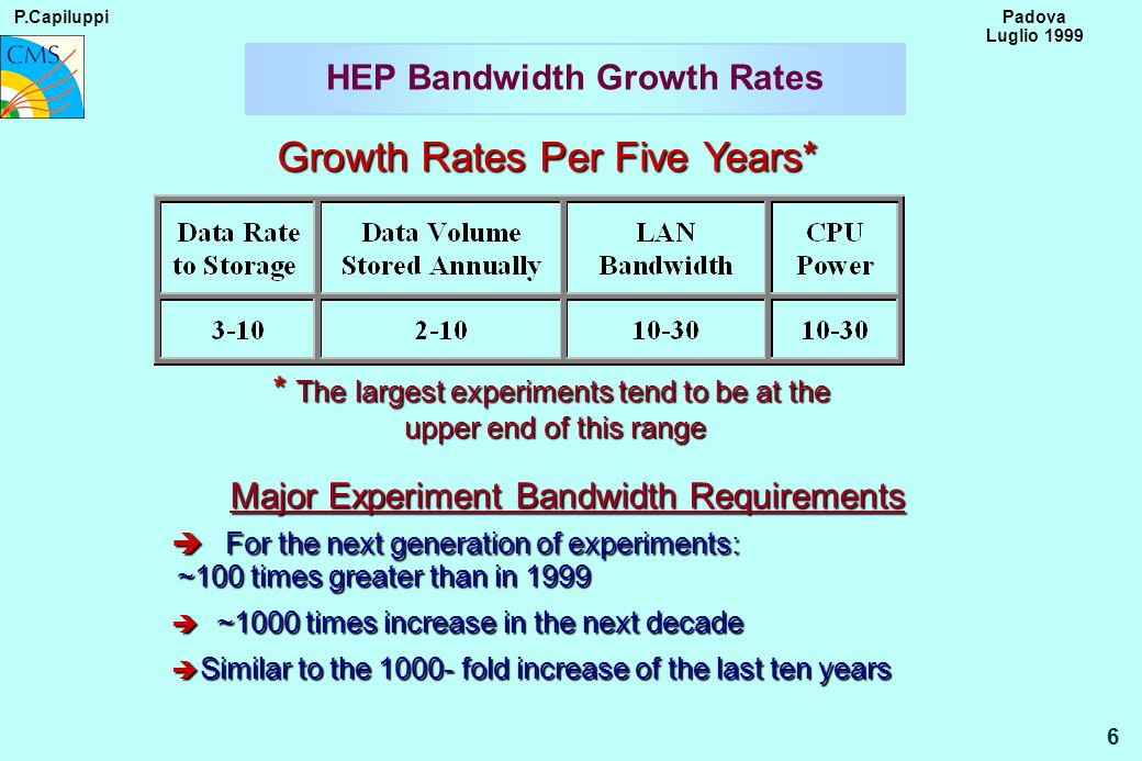 P.Capiluppi 6 Padova Luglio 1999 Growth Rates Per Five Years* Major Experiment Bandwidth Requirements Major Experiment Bandwidth Requirements è For the next generation of experiments: ~100 times greater than in 1999 è ~1000 times increase in the next decade è Similar to the 1000- fold increase of the last ten years * The largest experiments tend to be at the upper end of this range HEP Bandwidth Growth Rates