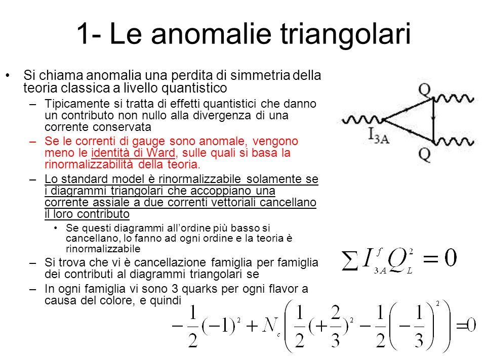 1- Le anomalie triangolari Si chiama anomalia una perdita di simmetria della teoria classica a livello quantistico –Tipicamente si tratta di effetti q