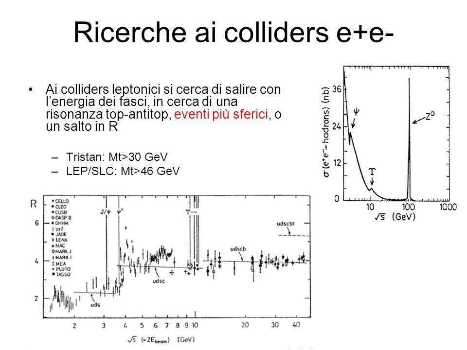 Ricerche ai colliders e+e- Ai colliders leptonici si cerca di salire con lenergia dei fasci, in cerca di una risonanza top-antitop, eventi più sferici