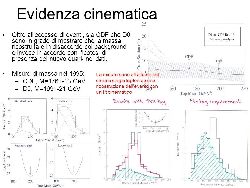Evidenza cinematica Oltre alleccesso di eventi, sia CDF che D0 sono in grado di mostrare che la massa ricostruita è in disaccordo col background e inv