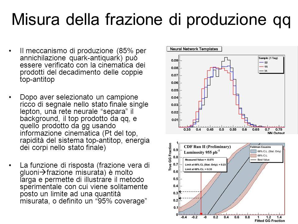 Misura della frazione di produzione qq Il meccanismo di produzione (85% per annichilazione quark-antiquark) può essere verificato con la cinematica de
