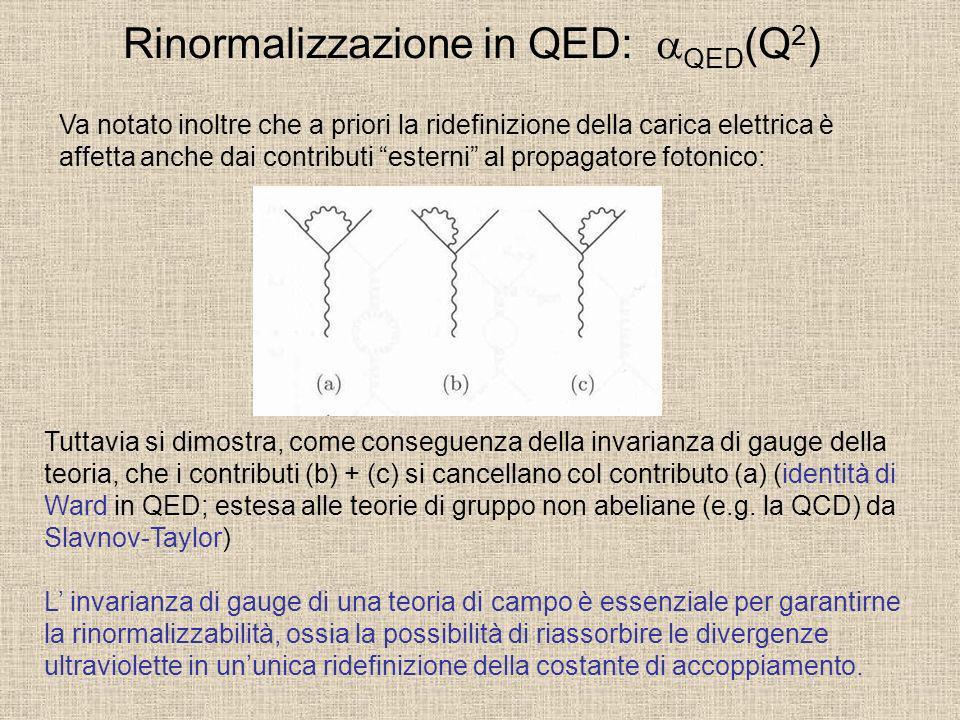 Rinormalizzazione in QED: QED (Q 2 ) Va notato inoltre che a priori la ridefinizione della carica elettrica è affetta anche dai contributi esterni al