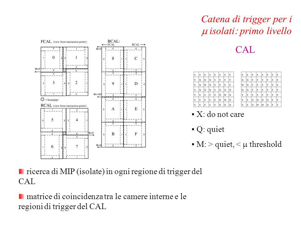 ricerca di MIP (isolate) in ogni regione di trigger del CAL matrice di coincidenza tra le camere interne e le regioni di trigger del CAL Catena di tri