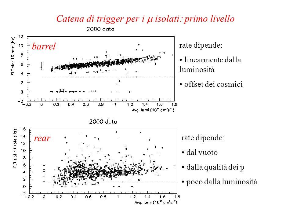barrel rear rate dipende: dal vuoto dalla qualità dei p poco dalla luminosità rate dipende: linearmente dalla luminosità offset dei cosmici Catena di