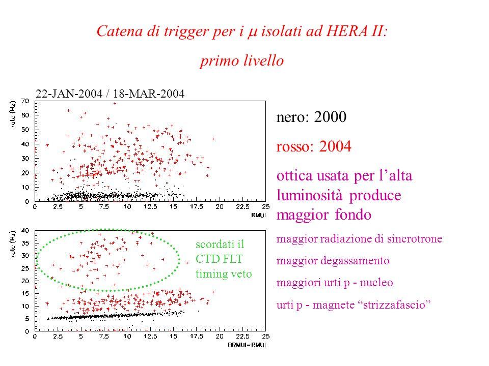 Catena di trigger per i isolati ad HERA II: primo livello nero: 2000 rosso: 2004 ottica usata per lalta luminosità produce maggior fondo maggior radia