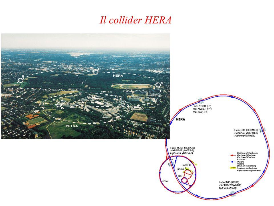 protoni @ 920 GeV elettroni @ 27.6GeV e su bersaglio fisso: s = (e+p) 2 = 2 m p Ee HERA: s = (e+p) 2 = 4 Ee Ep HERA e @ ~ 50 TeV su bersaglio fisso