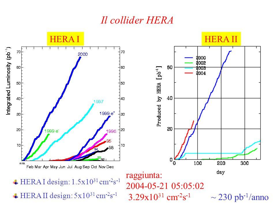 Il collider HERA HERA IHERA II HERA I design: 1.5x10 31 cm -2 s -1 HERA II design: 5x10 31 cm -2 s -1 ~ 230 pb -1 /anno raggiunta: 2004-05-21 05:05:02