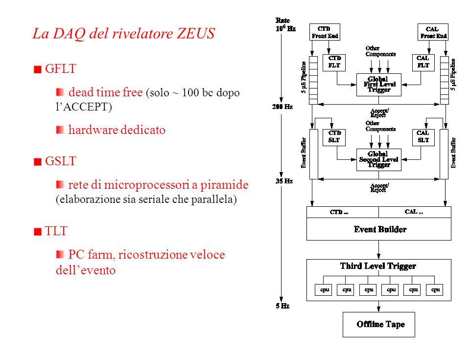 La DAQ del rivelatore ZEUS GFLT dead time free (solo ~ 100 bc dopo lACCEPT) hardware dedicato GSLT rete di microprocessori a piramide (elaborazione si