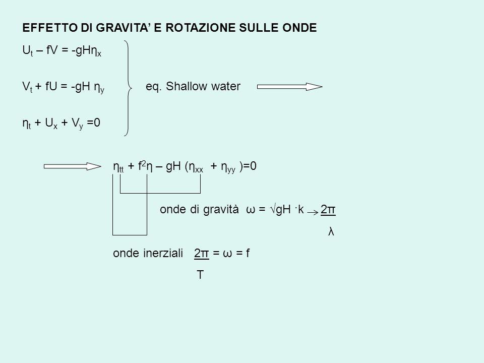 EFFETTO DI GRAVITA E ROTAZIONE SULLE ONDE U t – fV = -gHη x V t + fU = -gH η y eq. Shallow water η t + U x + V y =0 η tt + f 2 η – gH (η xx + η yy )=0