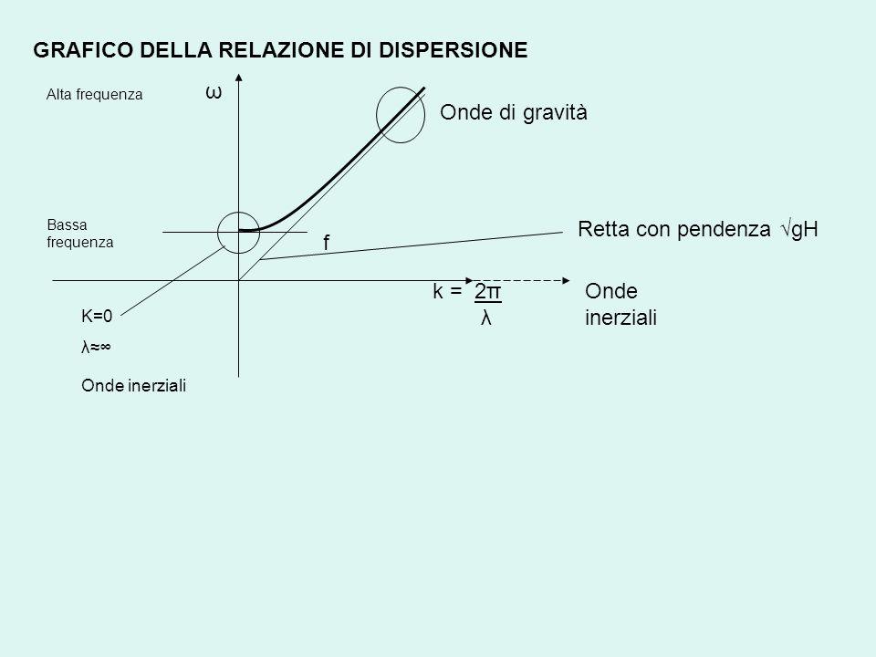 GRAFICO DELLA RELAZIONE DI DISPERSIONE Onde di gravità f Retta con pendenza gH Onde inerziali k = 2π λ Bassa frequenza Alta frequenza ω K=0 λ Onde ine