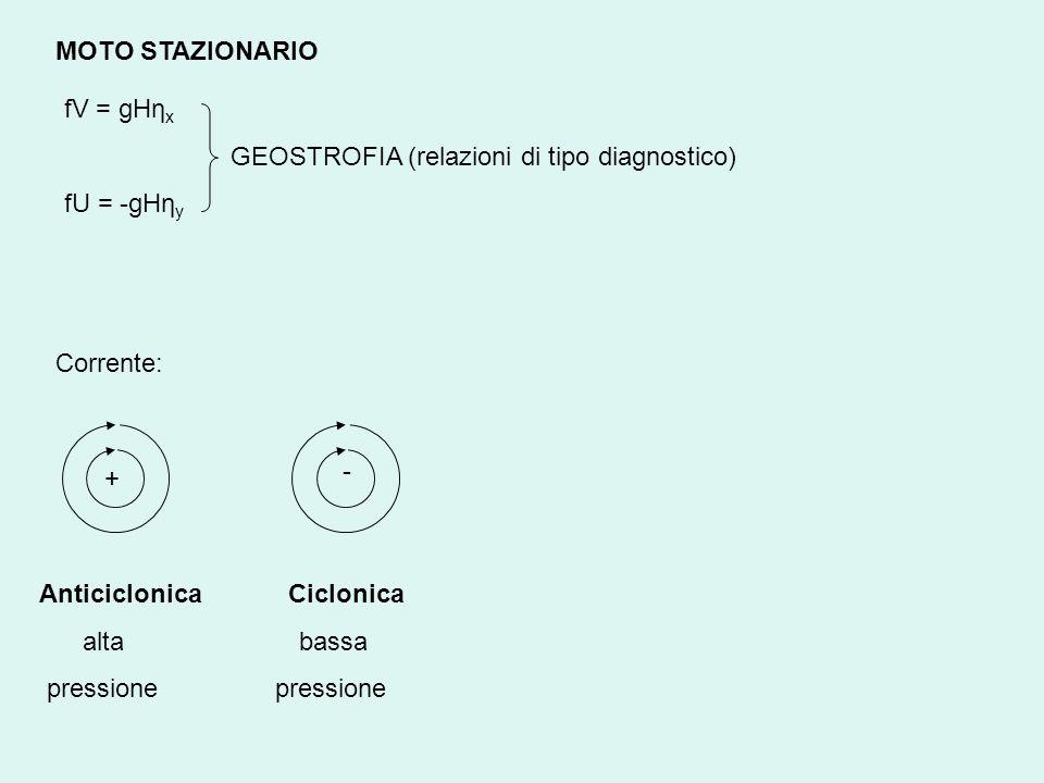 MOTO STAZIONARIO fV = gHη x GEOSTROFIA (relazioni di tipo diagnostico) fU = -gHη y Corrente: + - Anticiclonica Ciclonica alta bassa pressione pression