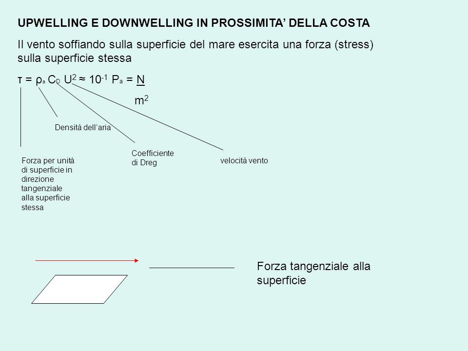 UPWELLING E DOWNWELLING IN PROSSIMITA DELLA COSTA Il vento soffiando sulla superficie del mare esercita una forza (stress) sulla superficie stessa τ =