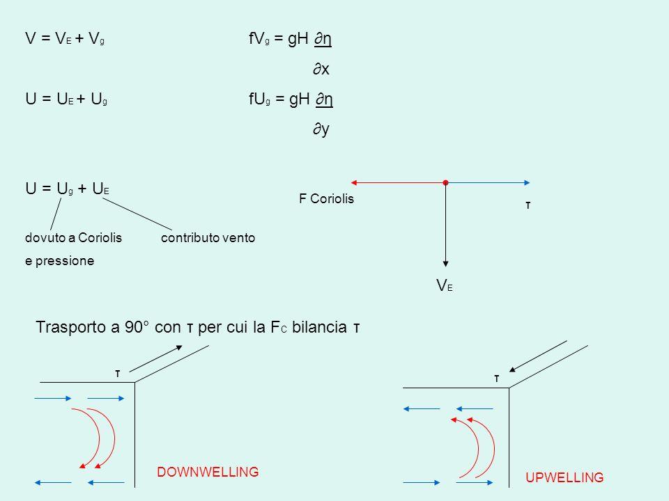 V = V E + V g fV g = gH η x U = U E + U g fU g = gH η y U = U g + U E dovuto a Coriolis contributo vento e pressione F Coriolis τ VEVE Trasporto a 90°