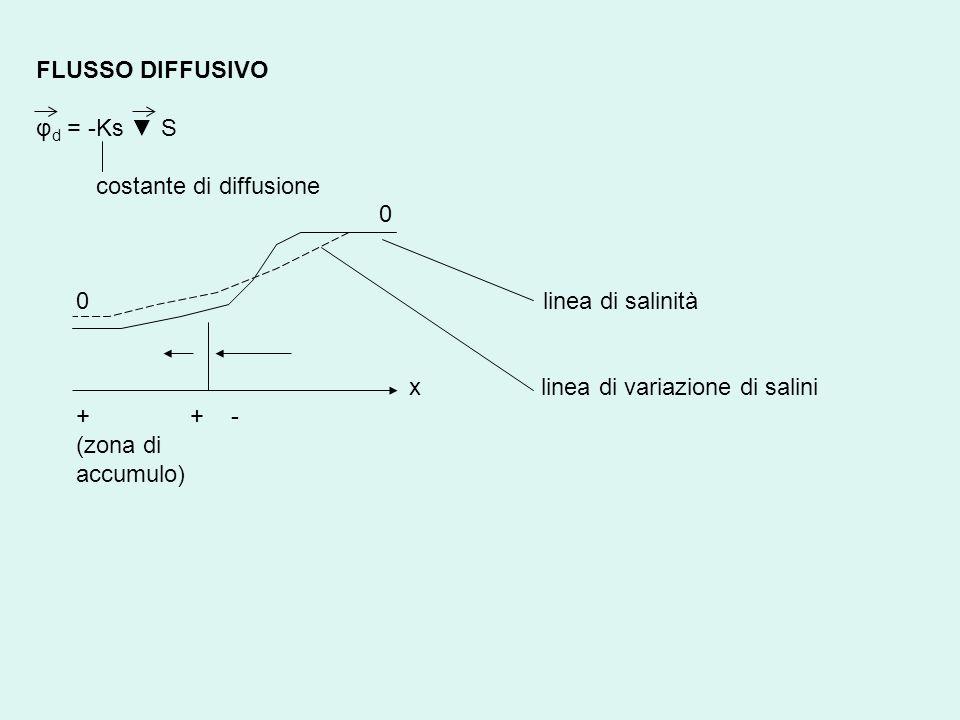FLUSSO DIFFUSIVO φ d = -Ks S costante di diffusione 0 0 linea di salinità x linea di variazione di salini + + - (zona di accumulo)