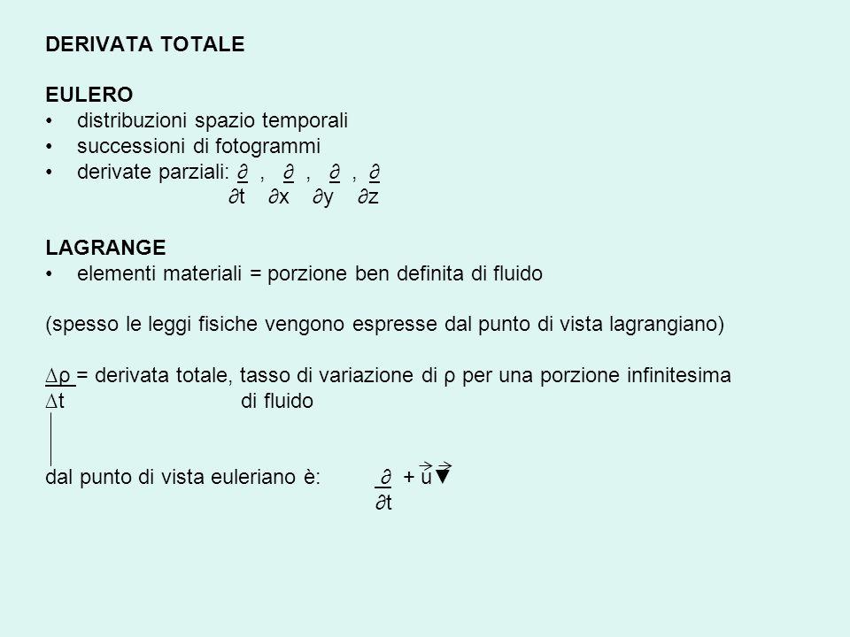 DERIVATA TOTALE EULERO distribuzioni spazio temporali successioni di fotogrammi derivate parziali:,,, t x y z LAGRANGE elementi materiali = porzione b