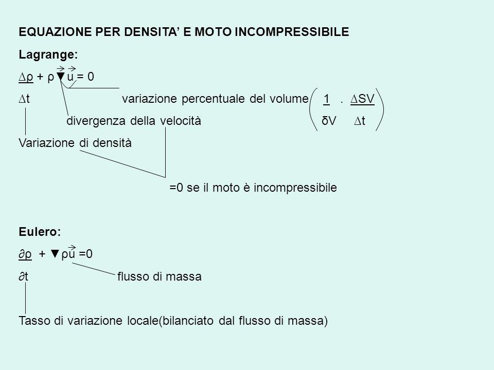 EQUAZIONE PER DENSITA E MOTO INCOMPRESSIBILE Lagrange: ρ + ρu = 0 t variazione percentuale del volume 1. SV divergenza della velocità δV t Variazione