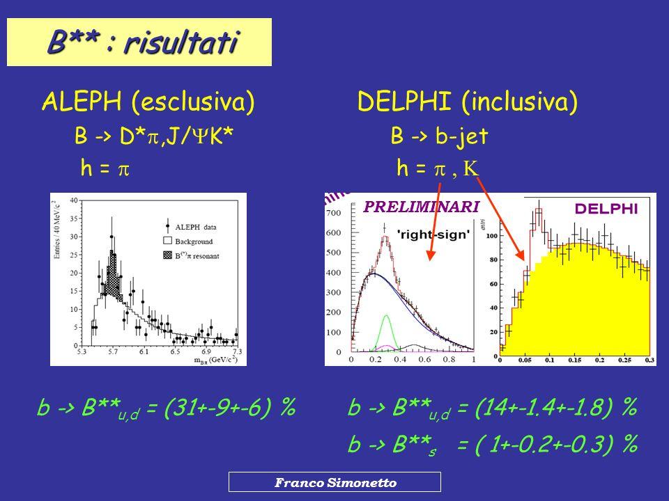 Franco Simonetto B** : risultati ALEPH (esclusiva) B -> D*,J/ K* h = DELPHI (inclusiva) B -> b-jet h = b -> B** u,d = (31+-9+-6) % b -> B** u,d = (14+