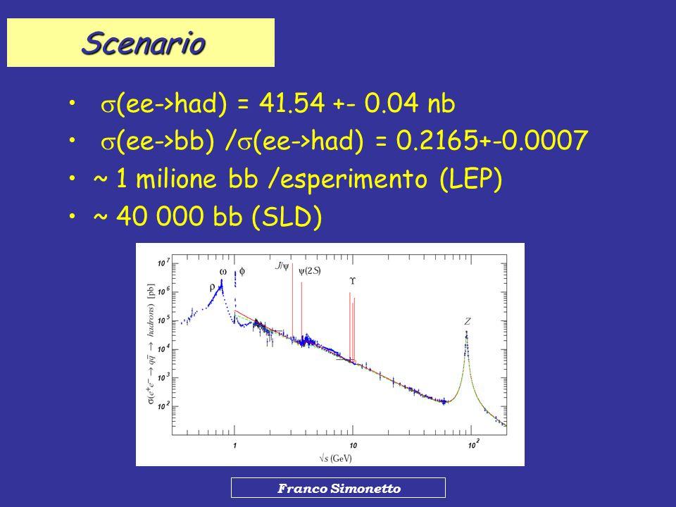 Franco Simonetto Scenario (ee->had) = 41.54 +- 0.04 nb (ee->bb) / (ee->had) = 0.2165+-0.0007 ~ 1 milione bb /esperimento (LEP) ~ 40 000 bb (SLD)
