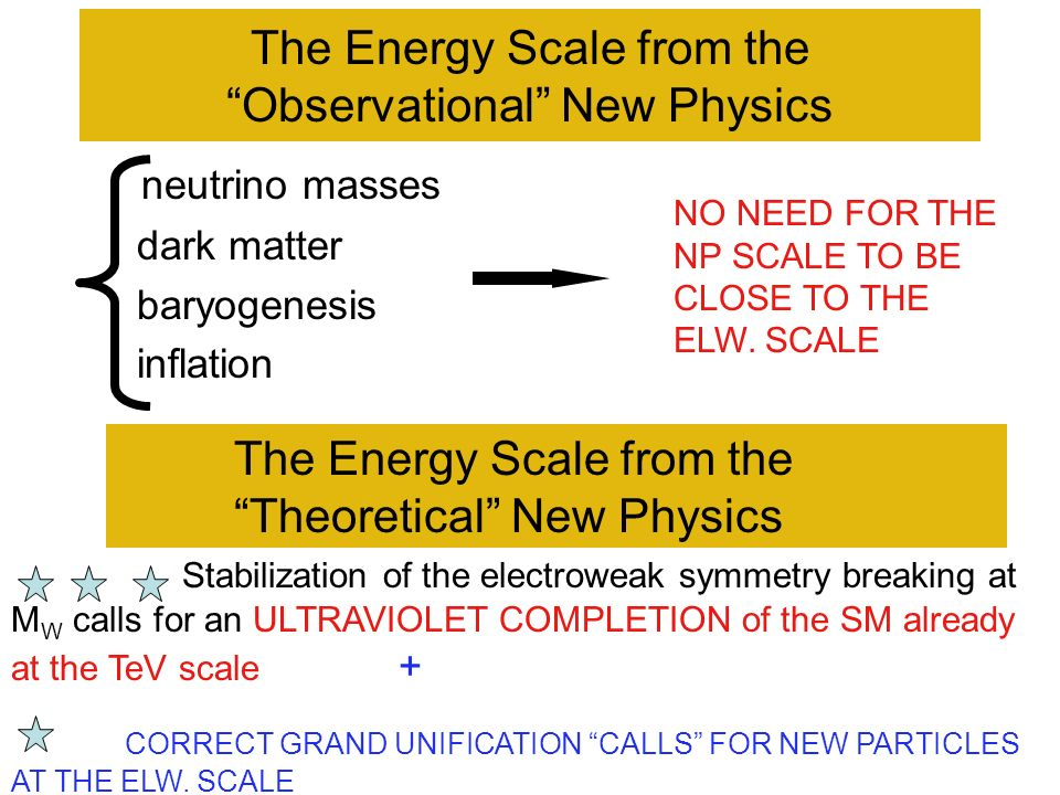 The Energy Scale from the Observational New Physics neutrino masses dark matter baryogenesis inflation NO NEED FOR THE NP SCALE TO BE CLOSE TO THE ELW.