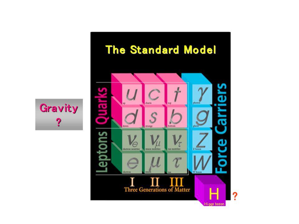 STRADE PER ANDARE AL DI LA DEL MODELLO STANDARD 1) NON ESISTE NESSUNA SCALA DI ENERGIA OLTRE QUELLA DEL MS: la gravita e una forza molto debole perche esistono NUOVE DIMENSIONI oltre alle 3+1 spazio-temporali nostre VISIBILITA A LHC: ESISTONO STATI ECCITATI ( DI KALUZA-KLEIN) ED ALCUNI SONO A SCALA ACCESSIBILE A LHC ( il piu leggero KK puo essere una particella stabile e costituire la materia oscura)