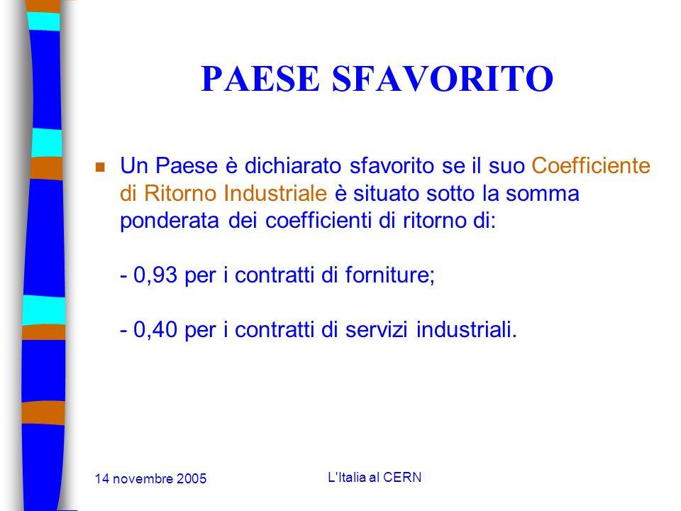 14 novembre 2005 L'Italia al CERN IL COEFFICIENTE DI RITORNO INDUSTRIALE n Il Coefficiente di Ritorno Industriale per un Paese Membro per il periodo d