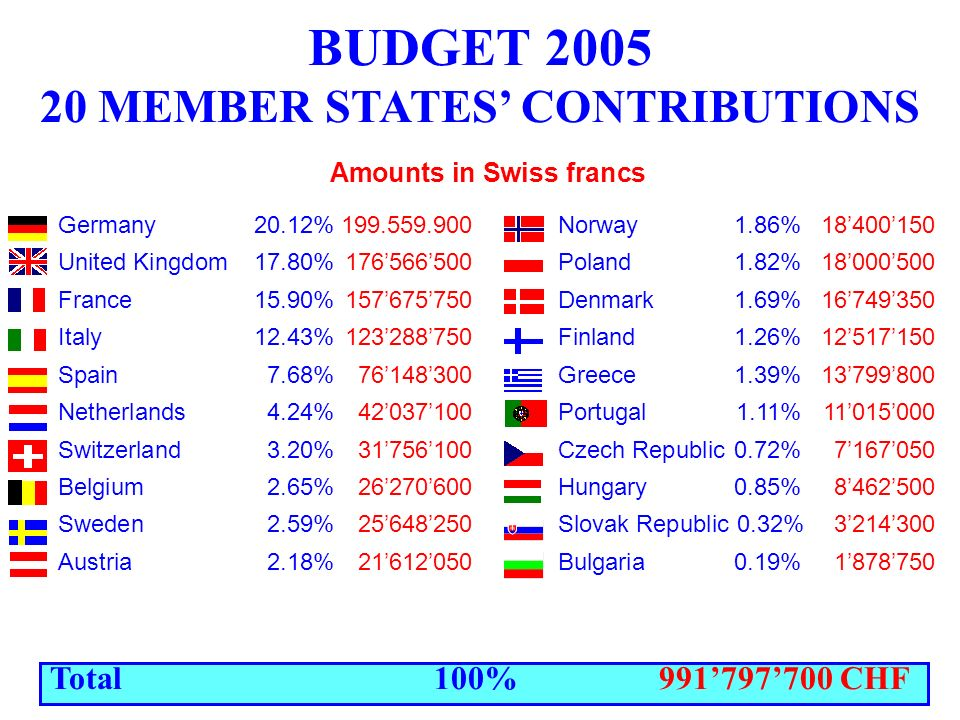BUDGET 2005 20 MEMBER STATES CONTRIBUTIONS Amounts in Swiss francs Germany20.12%199.559.900 Norway 1.86%18400150 United Kingdom 17.80%176566500 Poland 1.82%18000500 France 15.90%157675750 Denmark 1.69%16749350 Italy 12.43%123288750 Finland 1.26%12517150 Spain 7.68%76148300 Greece 1.39%13799800 Netherlands 4.24%42037100 Portugal1.11%11015000 Switzerland 3.20%31756100 Czech Republic 0.72% 7167050 Belgium 2.65%26270600 Hungary 0.85%8462500 Sweden2.59%25648250 Slovak Republic 0.32%3214300 Austria 2.18%21612050 Bulgaria 0.19%1878750 Total 100% 991797700 CHF