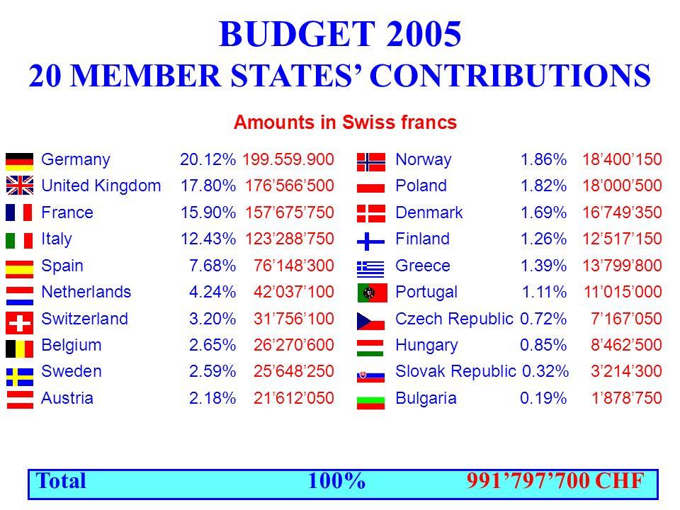 14 novembre 2005 L'Italia al CERN INTRODUZIONE Questa politica da la possibilità alle imprese dei vari Paesi Membri di diventare fornitori o sub-forni