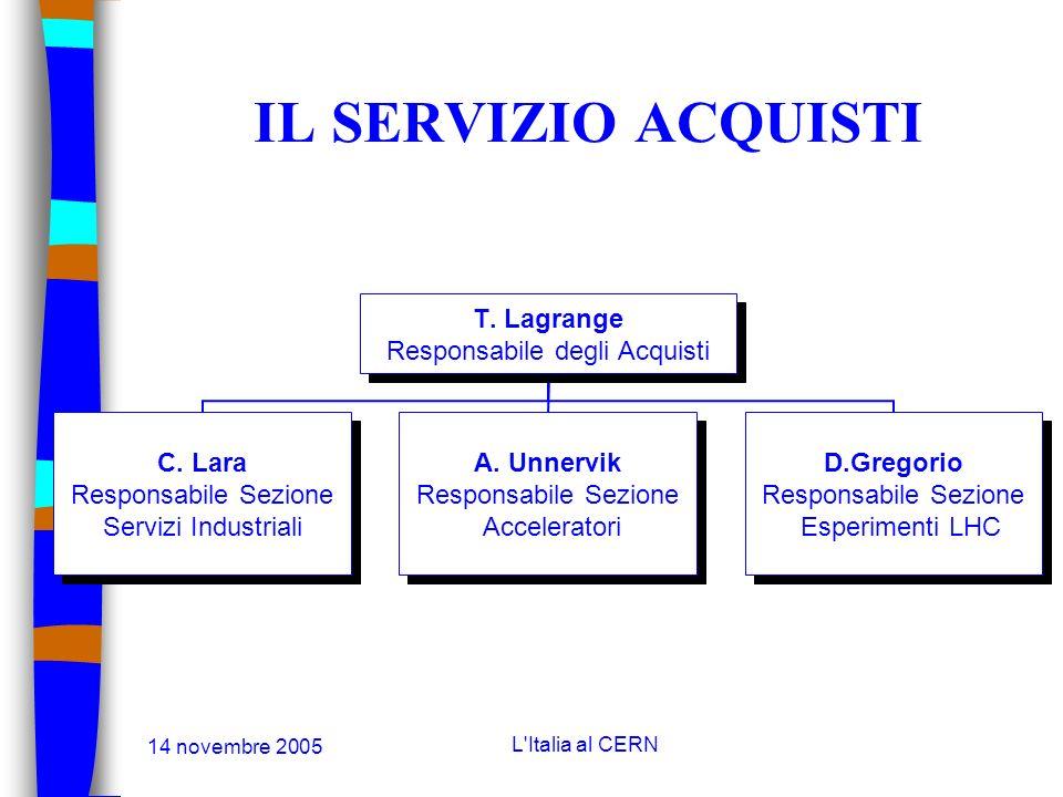 14 novembre 2005 L'Italia al CERN