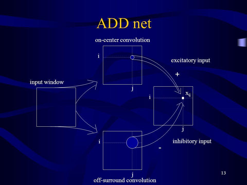 13 ADD net input window on-center convolution off-surround convolution inhibitory input excitatory input + - i i i j j j x ij