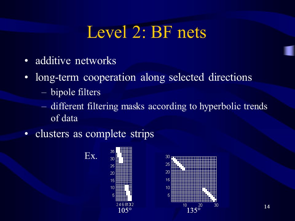 14 Level 2: BF nets additive networks long-term cooperation along selected directions –bipole filters –different filtering masks according to hyperbolic trends of data clusters as complete strips 105° 135° Ex.