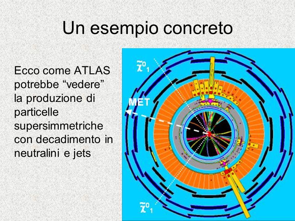 Un esempio concreto Ecco come ATLAS potrebbe vedere la produzione di particelle supersimmetriche con decadimento in neutralini e jets
