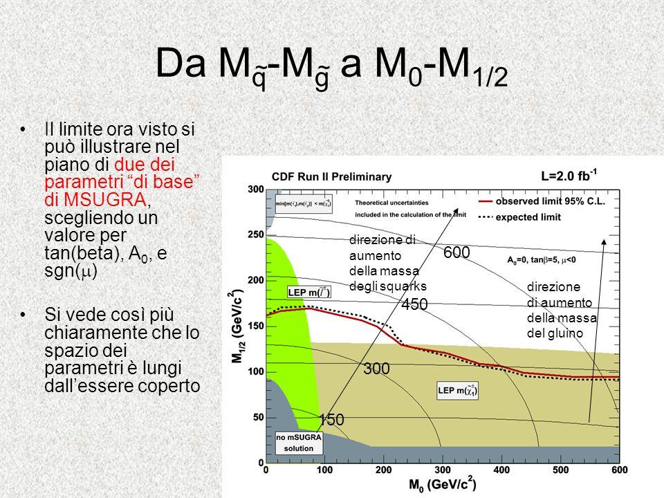 Da M q -M g a M 0 -M 1/2 Il limite ora visto si può illustrare nel piano di due dei parametri di base di MSUGRA, scegliendo un valore per tan(beta), A
