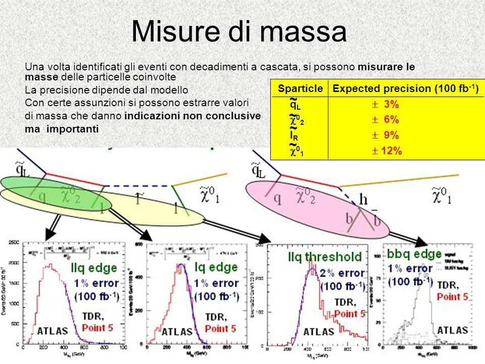 Misure di massa Una volta identificati gli eventi con decadimenti a cascata, si possono misurare le masse delle particelle coinvolte La precisione dip