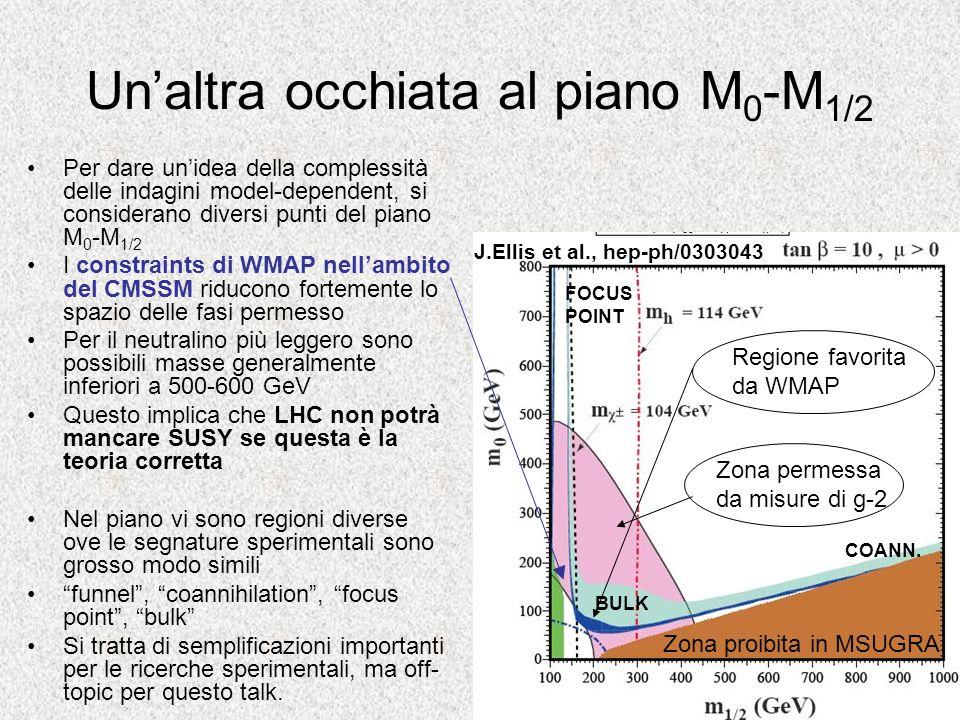 Unaltra occhiata al piano M 0 -M 1/2 Per dare unidea della complessità delle indagini model-dependent, si considerano diversi punti del piano M 0 -M 1