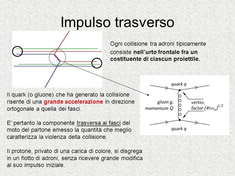 Impulso trasverso Ogni collisione tra adroni tipicamente consiste nellurto frontale fra un costituente di ciascun proiettile. Il quark (o gluone) che