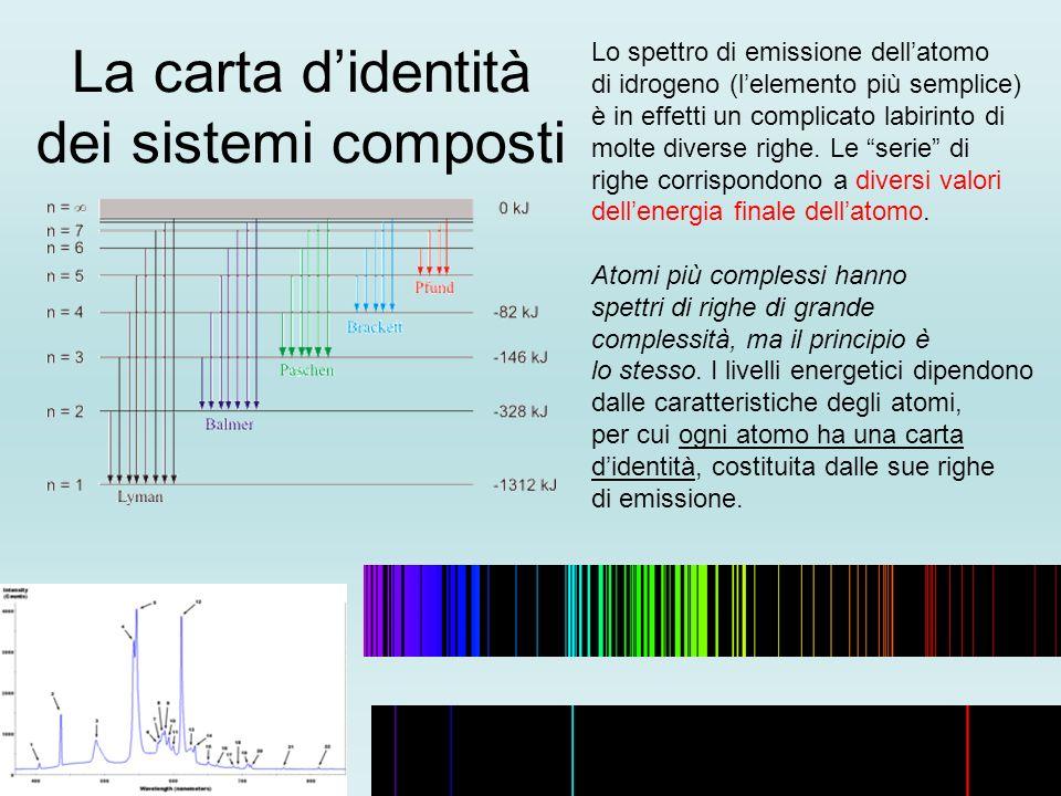 La carta didentità dei sistemi composti Lo spettro di emissione dellatomo di idrogeno (lelemento più semplice) è in effetti un complicato labirinto di molte diverse righe.